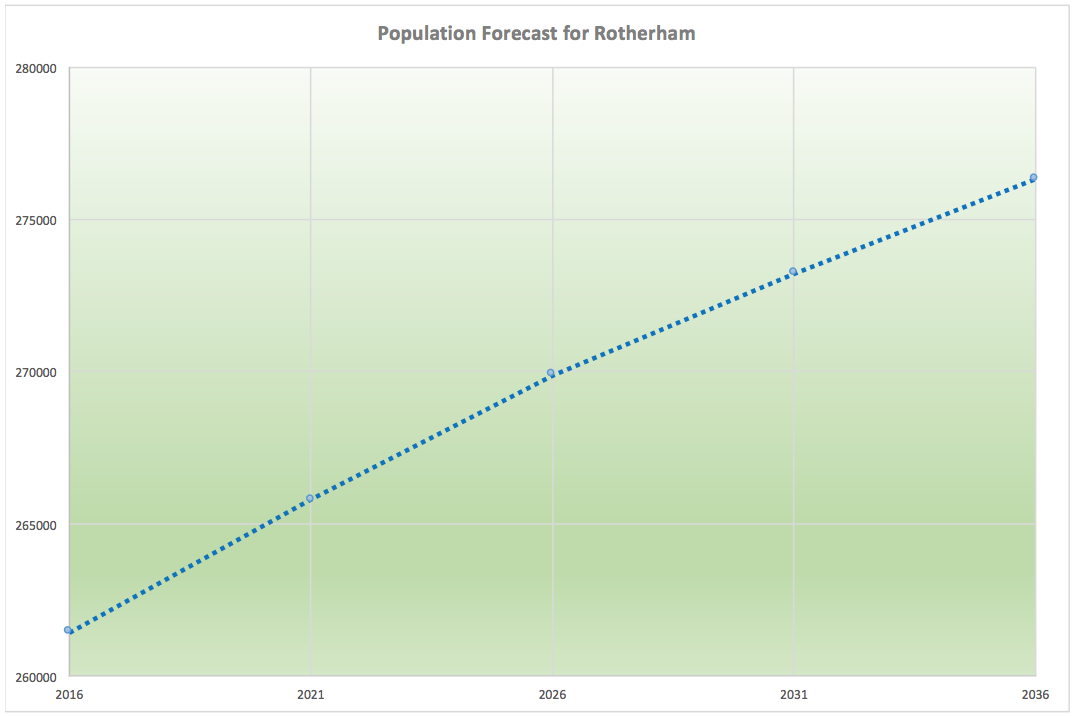 Rotherham Population Growth