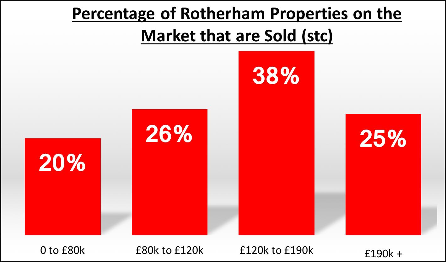 percentage-of-market-properties-sold