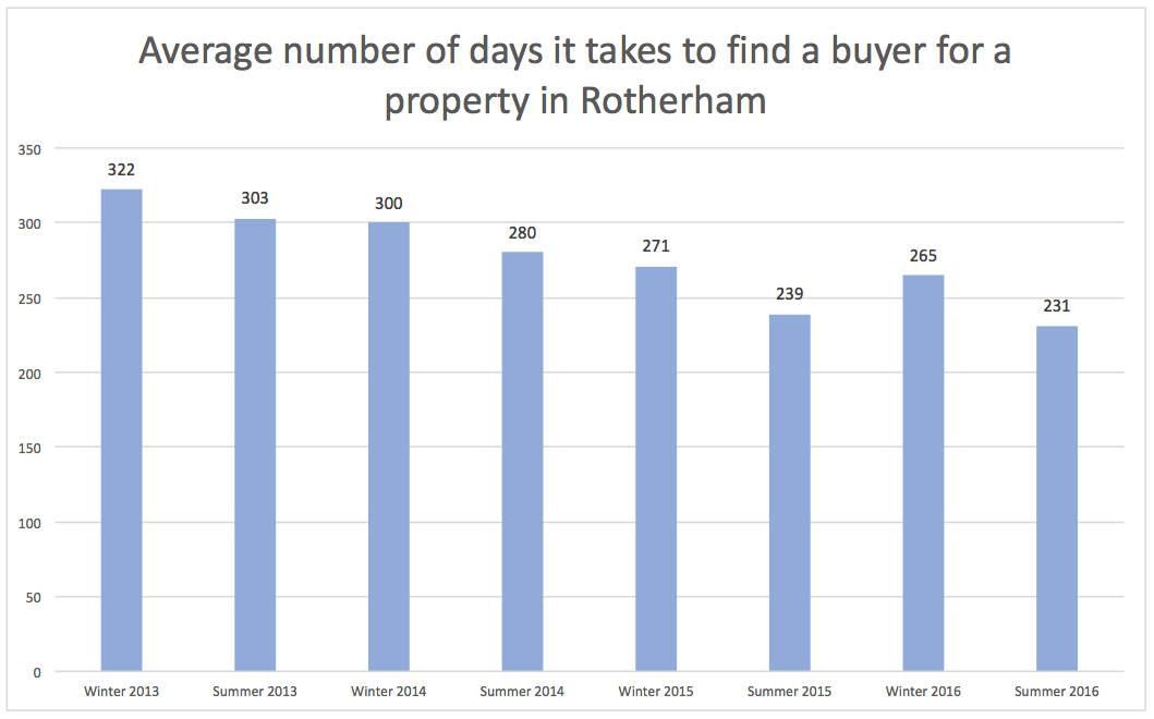 Average days to find a buyer in Rotherham