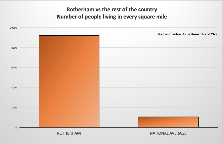 Rotherham number of people per square mile