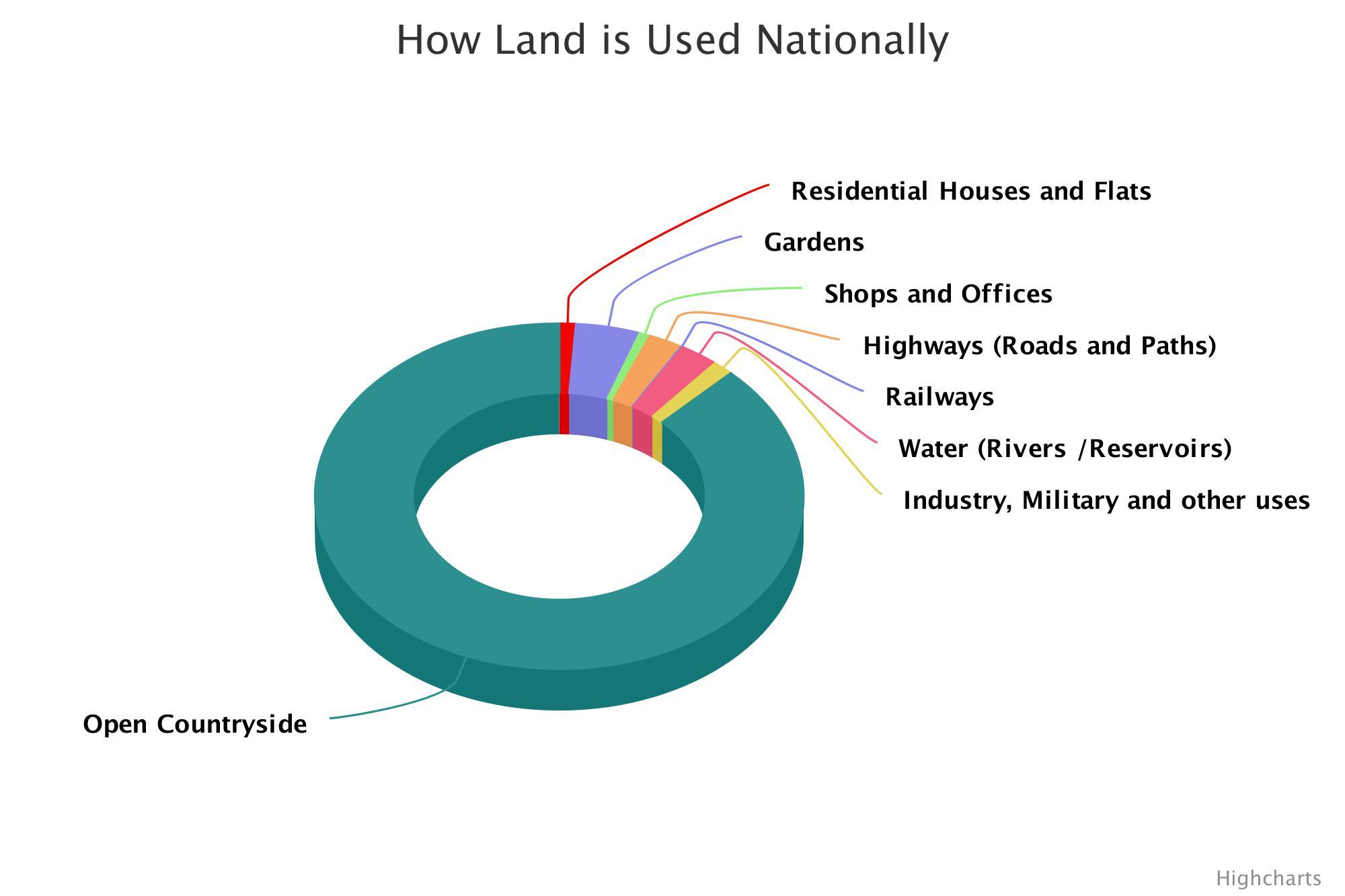 national land use
