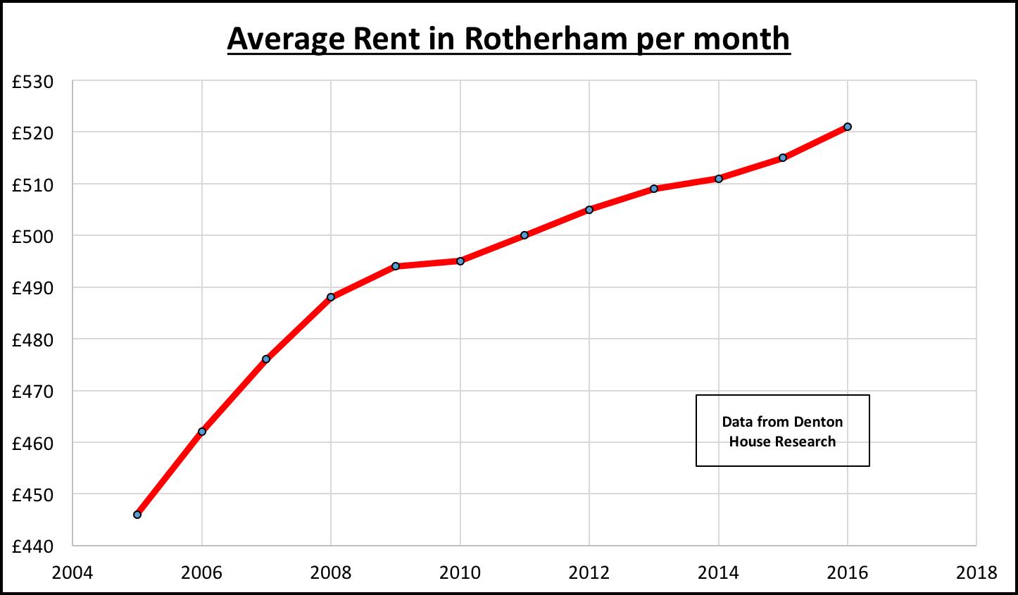 average-rent-rotherham