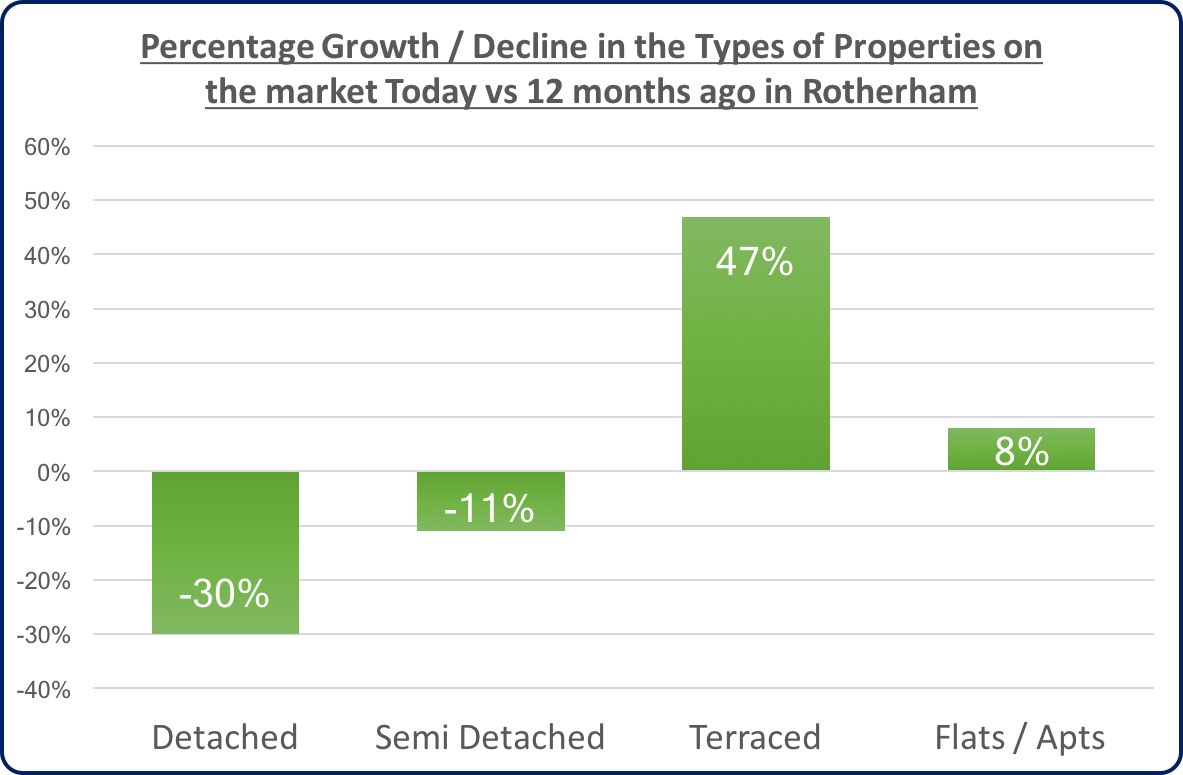 growthdecline-in-types-of-properties-on-the-market