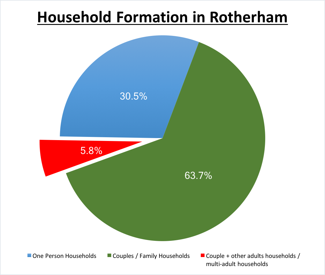 household-formation-rotherham
