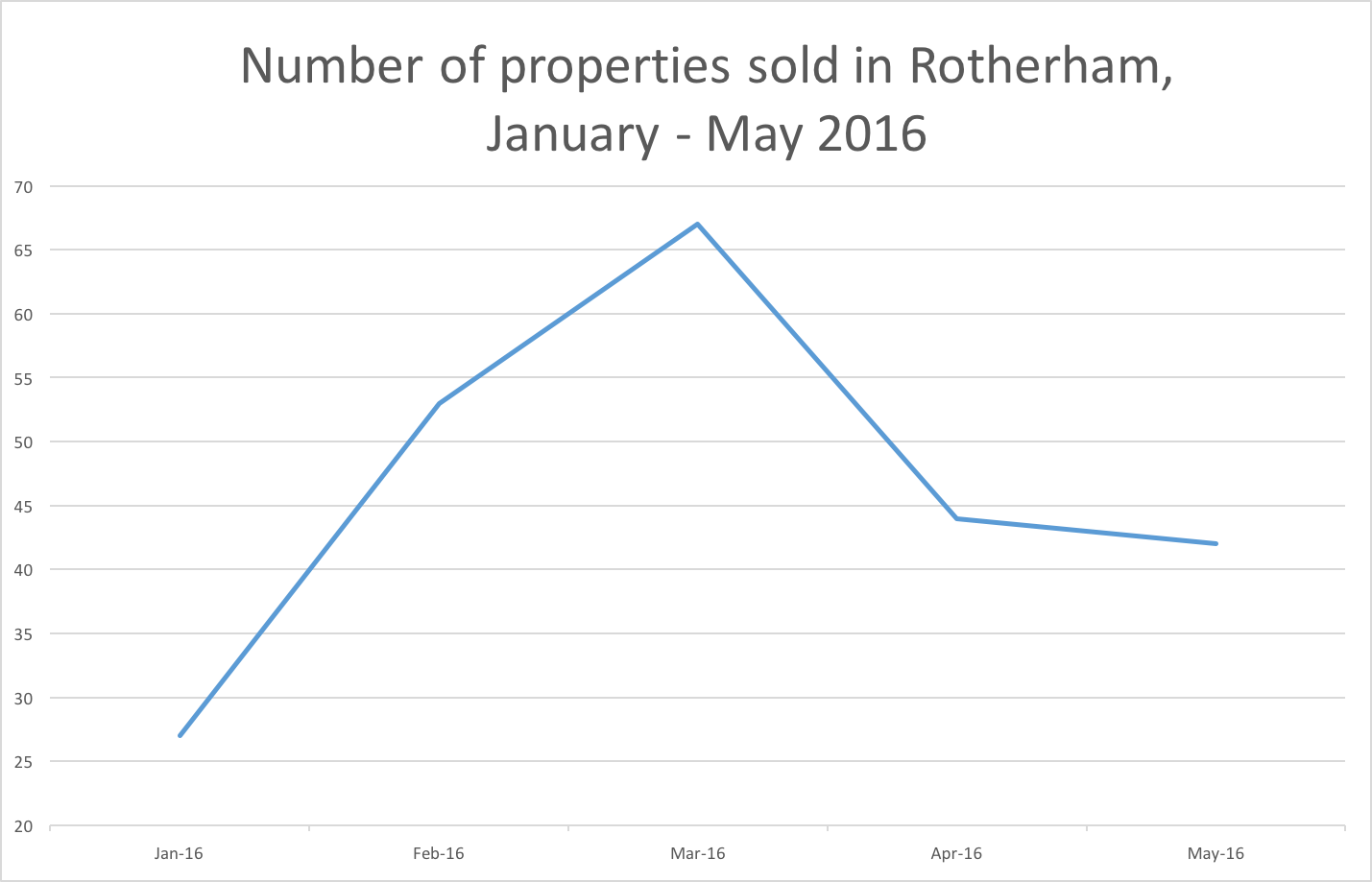 properties-sold-rotherham-early2016