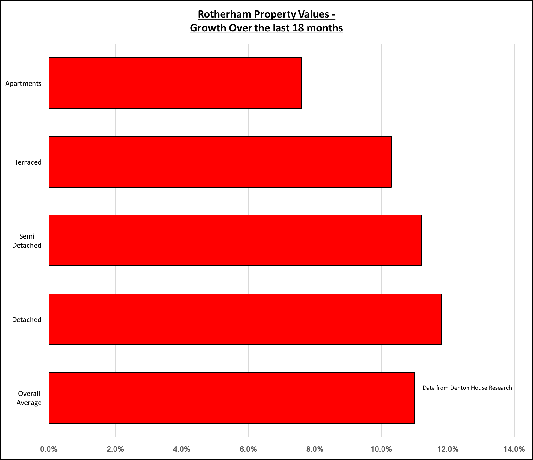 Rotherham Property Prices - 18 month growth patterns