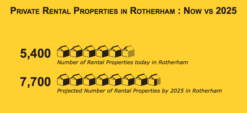 Private rent set to increase by 2,300 households by 2025