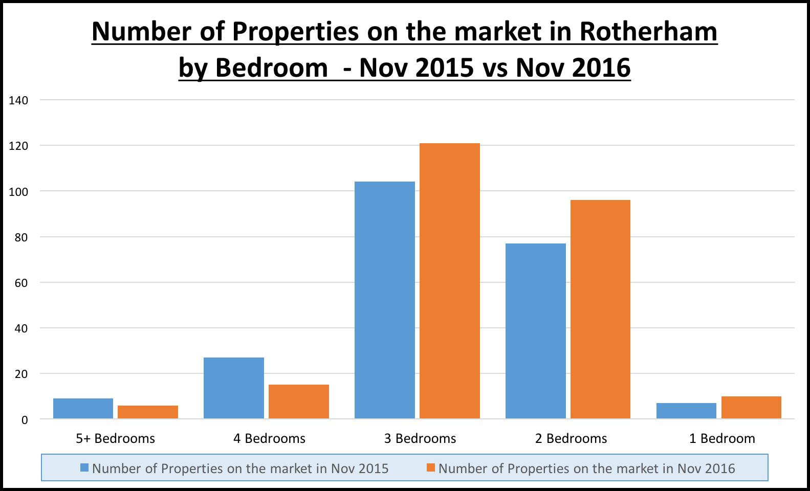 Rotherham-properties-by-bedroom-nov2015-2016