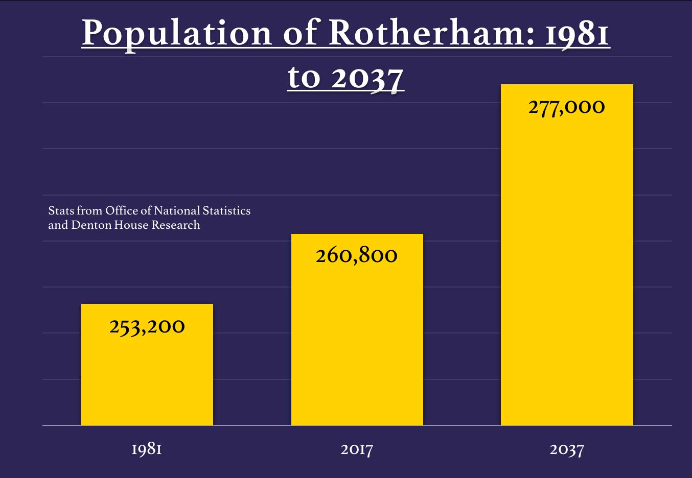 Population-Rotherham-1981-2037