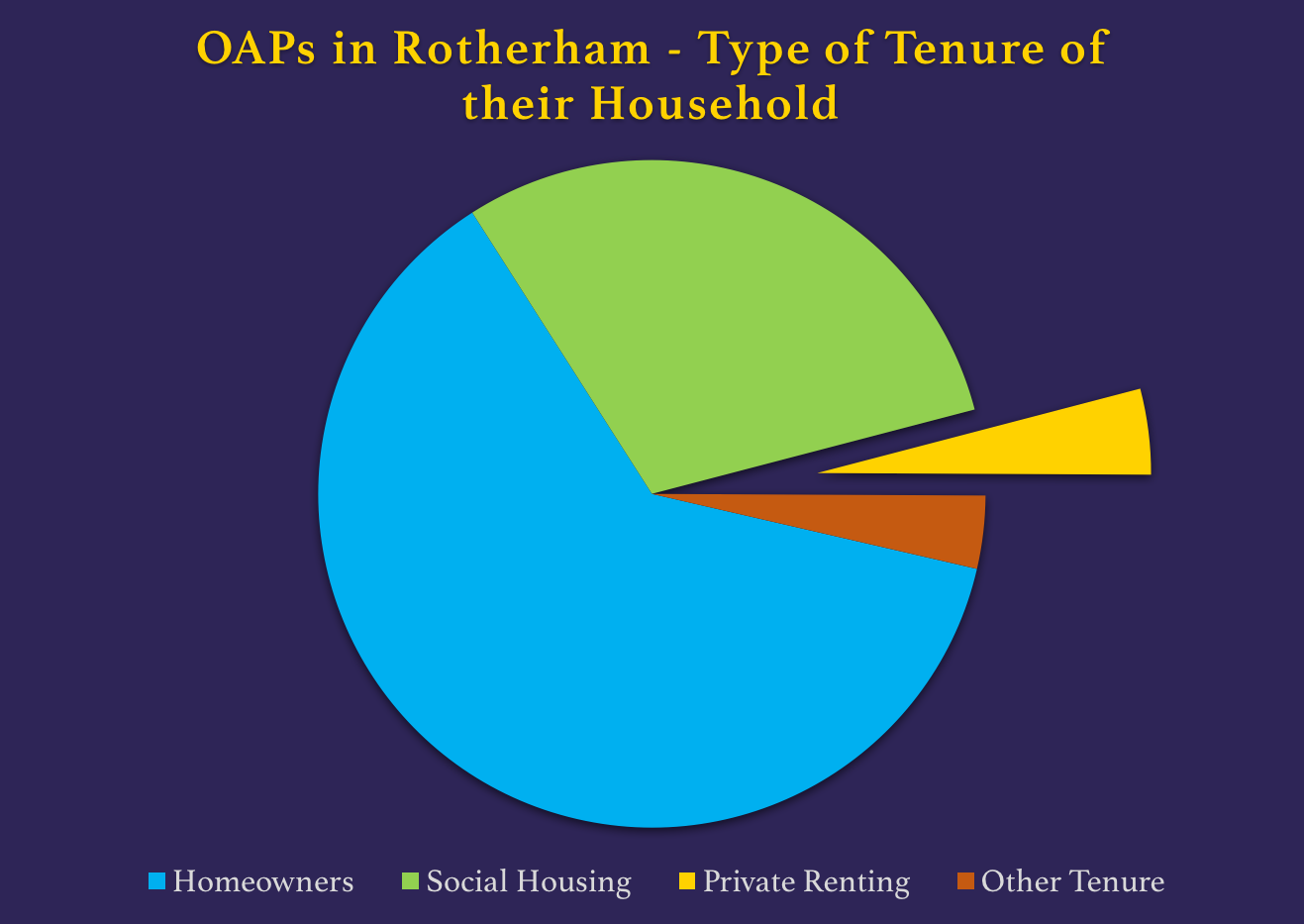 Rotherham-OAPs