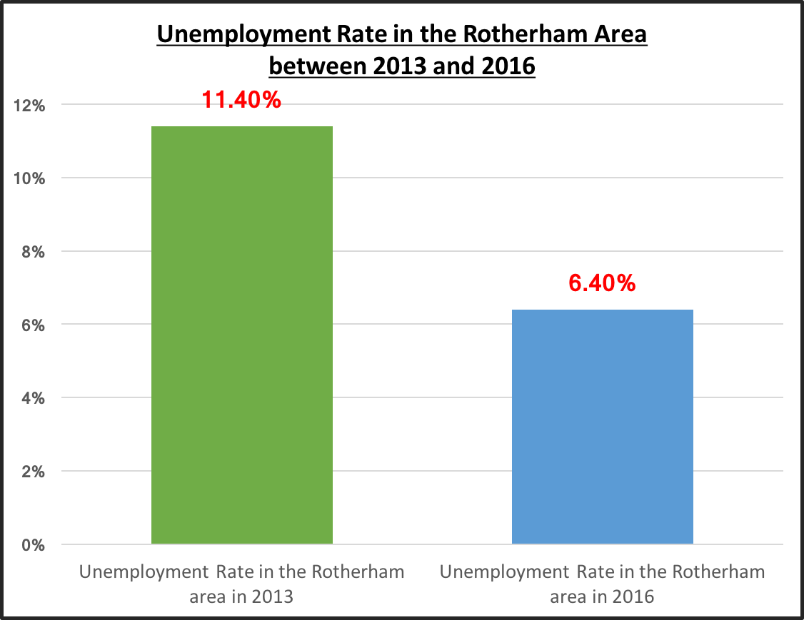 Rotherham-unemployment-rate