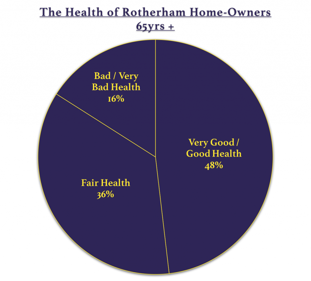 Percentage-OAPs-Health-Rotherham-NOLINE