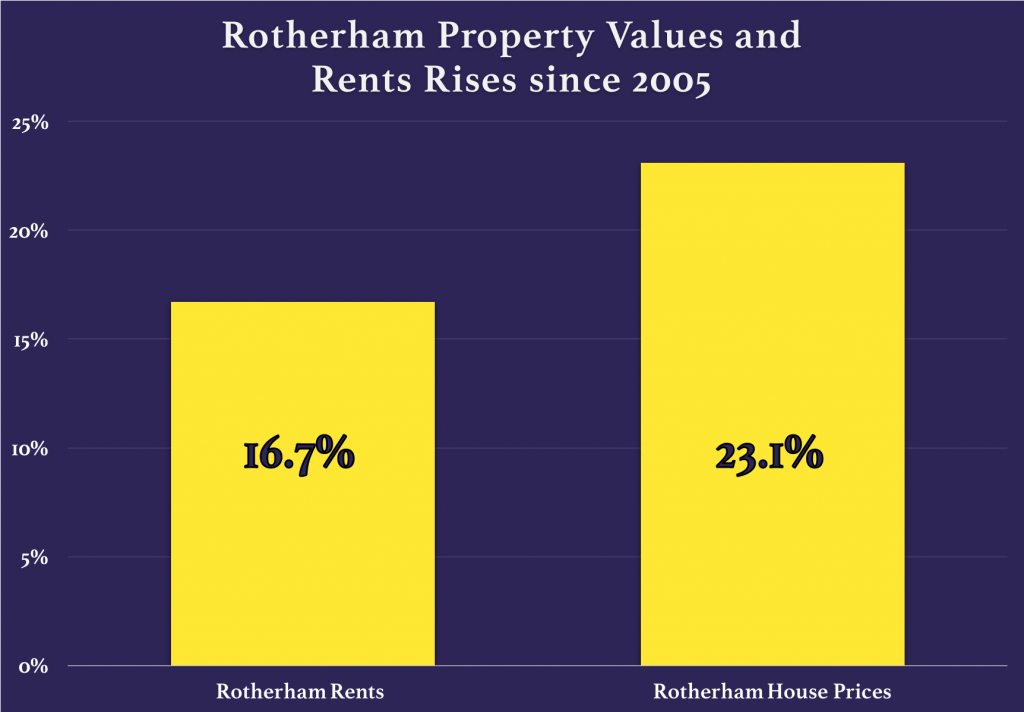 Rotherham-property-rent-rise-2005