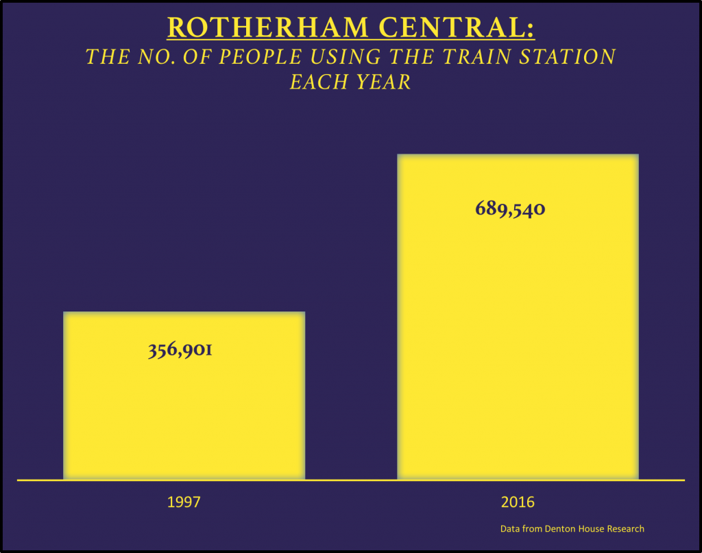 RotherhamCentral