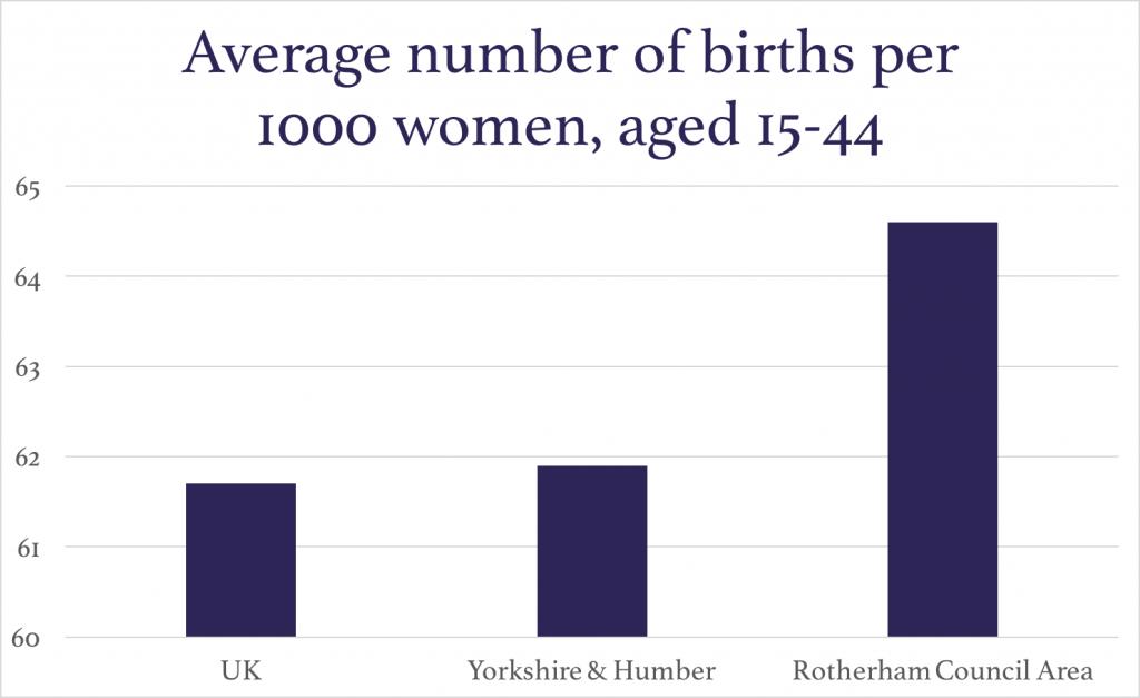 Avg-births-per1000