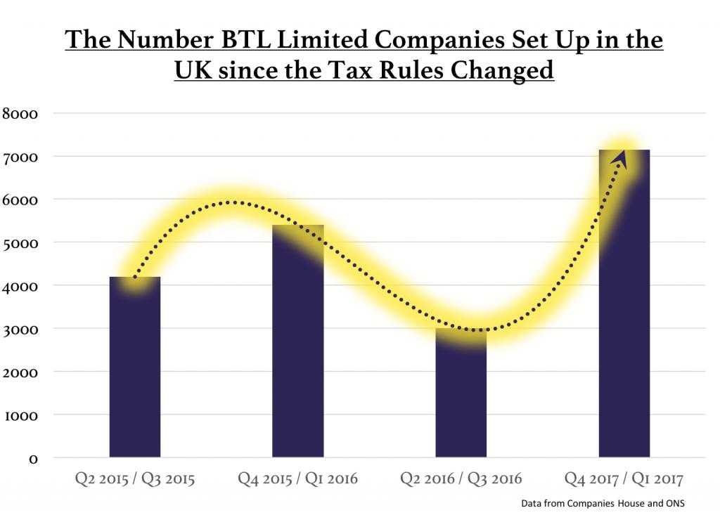 BTL-Limited-Companies