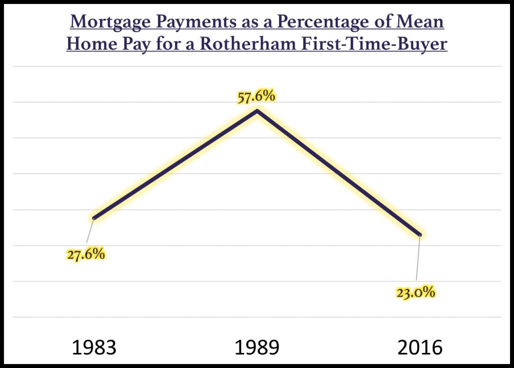 171-Mortgage-Payments-Rotherham-FTB
