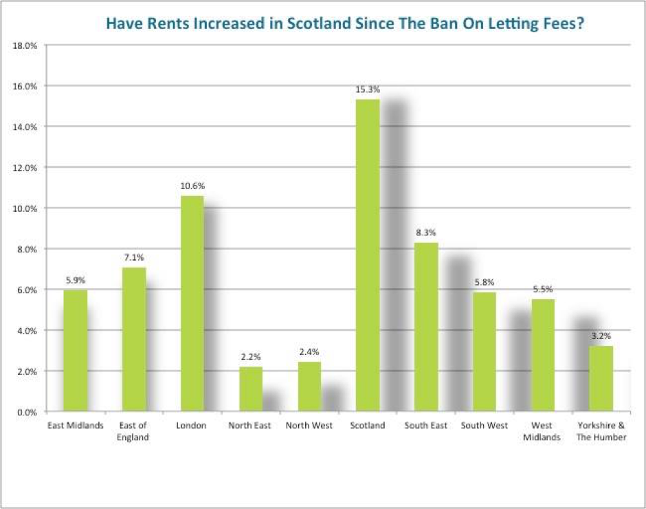 Have rents increased in Scotland