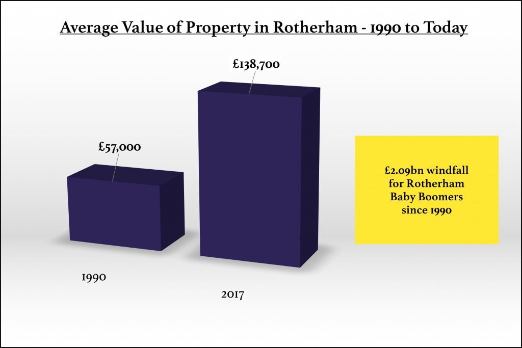 avg-value-property-1990-2017