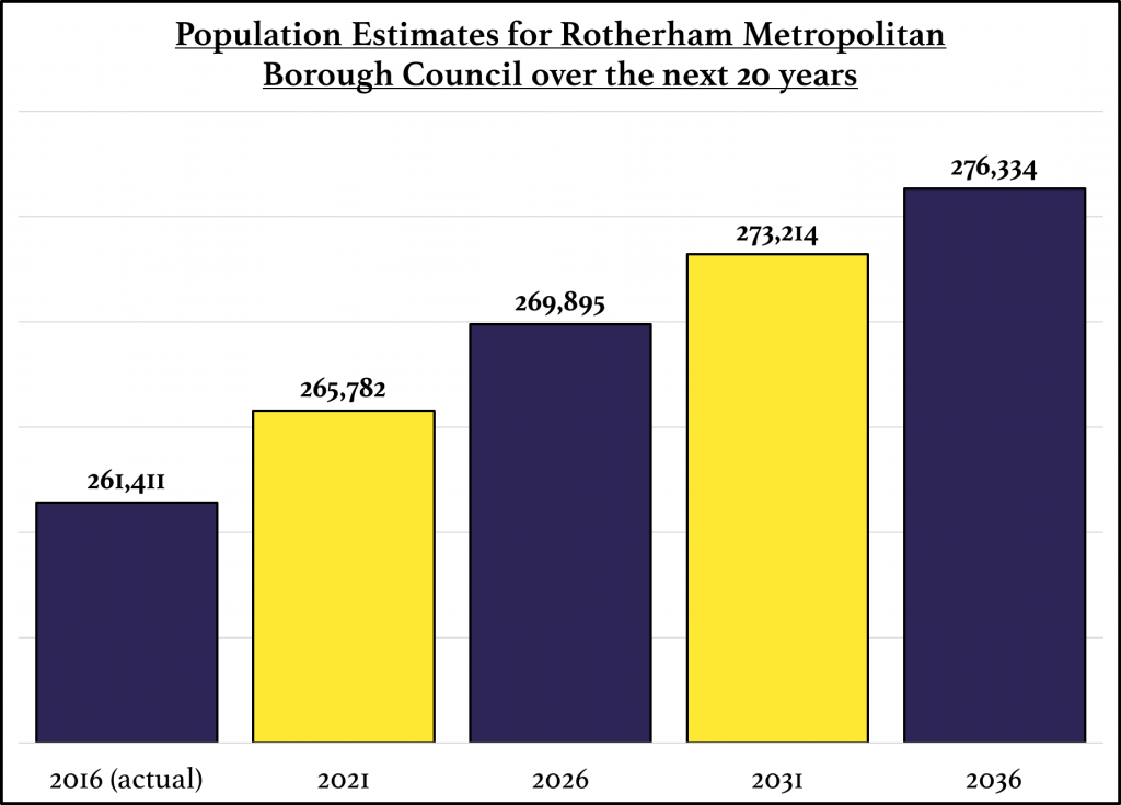 This is a bar chart detailing the population growth in Rotherham starting in 2016 and ending in 2036.