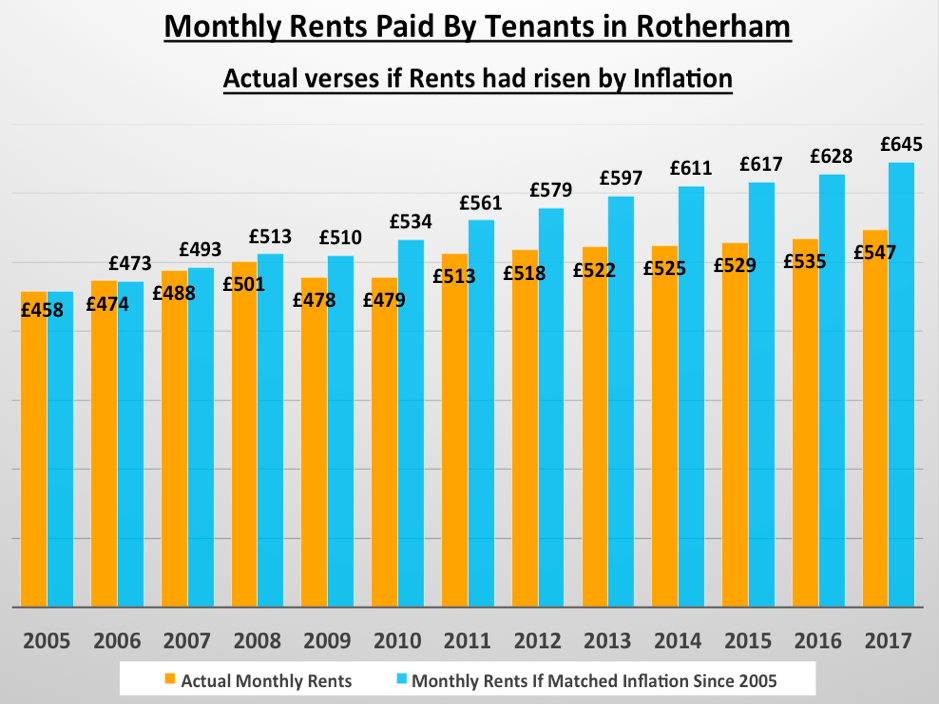 A graph depicting the monthly rents paid by tenants in Rotherham