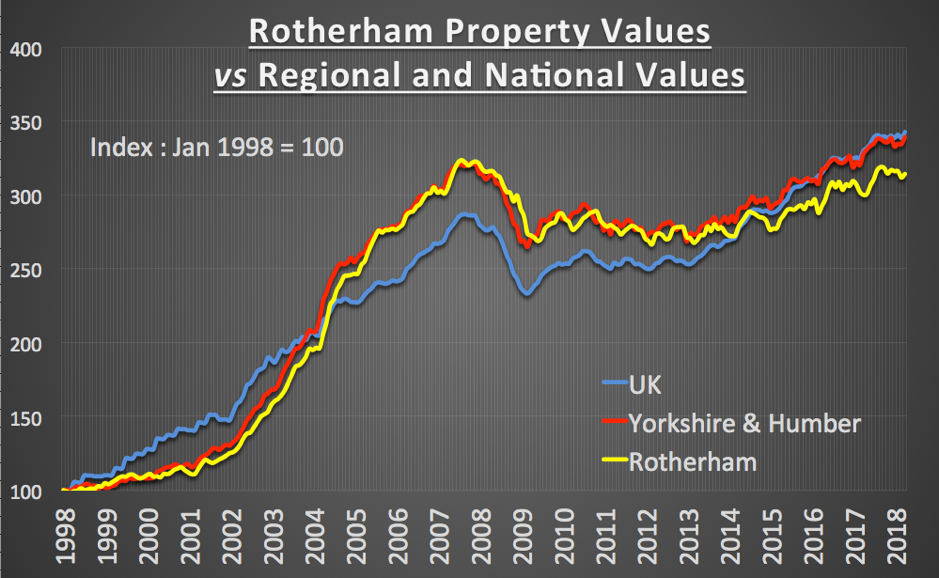 Graph comparing the property values in Rotherham with the Yorkshire & Humber region and the national picture