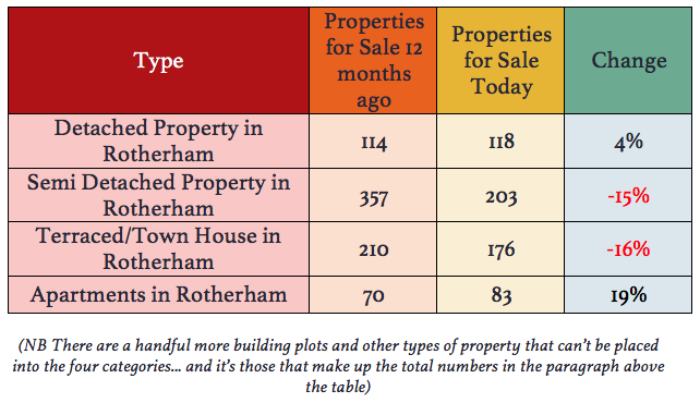 A table detailing the type of property, how many were for sale 12 months ago and how many were for sale this summer